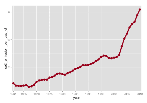 r-line-chart_china-C02_500x350_STEP4