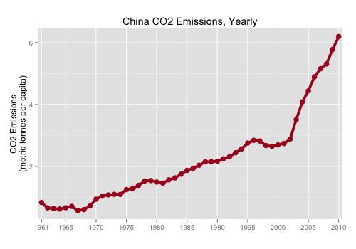 r-line-chart_china-C02_500x350_STEP5