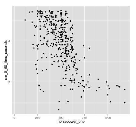 data-analysis-example_scatterplot_0to60-by-horsepower_ggplot2_450x419_v2