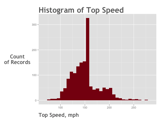 data-analysis-example_top-speed_histogram_ggplot2_550x400