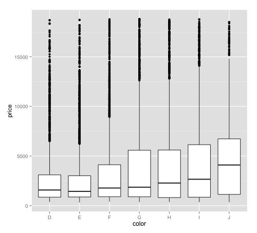 dplyr + ggplot boxplot