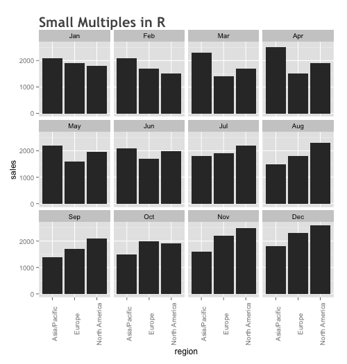 How to make a small multiples chart in R
