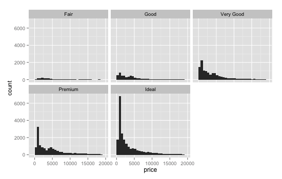 small-multiples_basic-histogram_diamonds-data_ggplot2_550x350