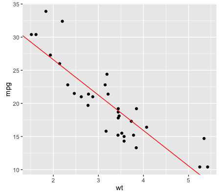 A quick introduction to machine learning in R with caret