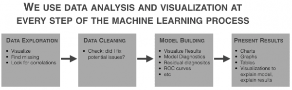 How to use data analysis for machine learning (example, part 1)