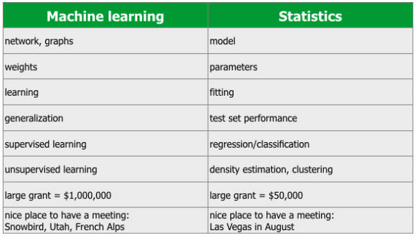 What's the difference between machine learning, statistics, and data mining?
