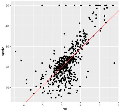 2_data-analysis-for-ML2_regression_medv-vs-rm_2016-06-21