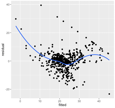 How to use data analysis for machine learning, part 2