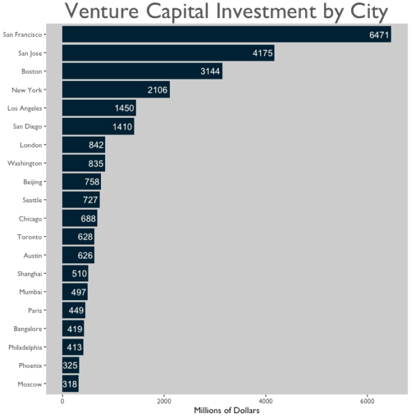vc-investment_bar-chart_680x692