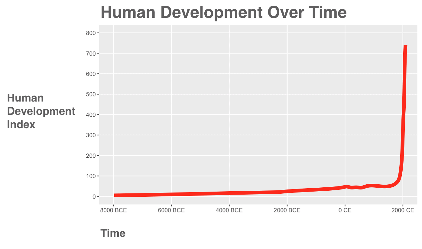 human-social-dev_graph