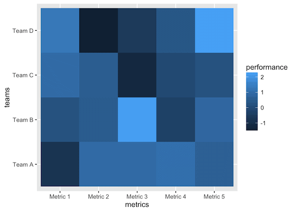 How to make a simple heatmap in ggplot2 | R-bloggers