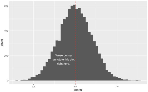 How to annotate a plot in ggplot2