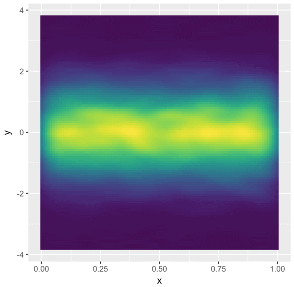 A quick introduction to using color in density plots