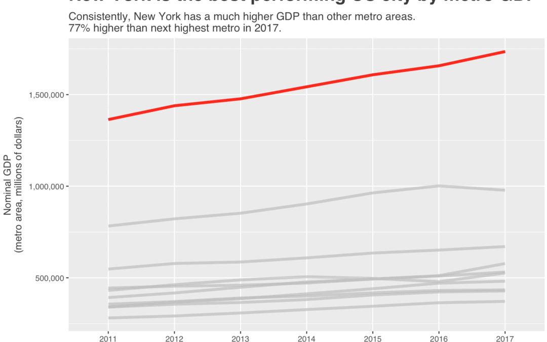 Plotting US Metro Area GDP with ggplot